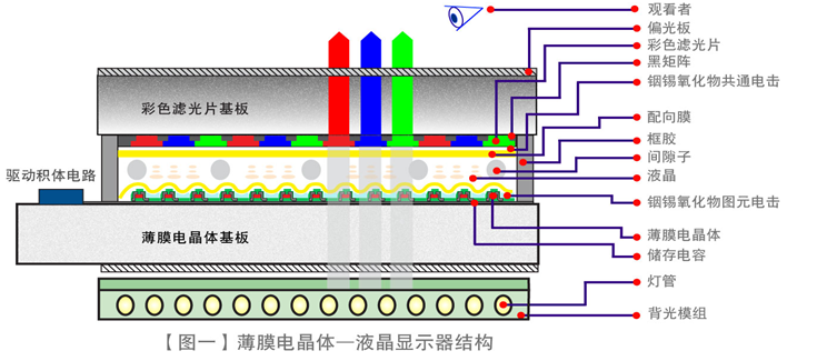 A schematic diagram of the basic structure of TFT-LCD_Shanghai Kun on isometric diagram, concept diagram, network diagram, flow diagram, block diagram, schema diagram, process diagram, critical mass diagram, circuit diagram, pictorial diagram, cutaway diagram, problem solving diagram, system diagram, line diagram, sequence diagram, wiring diagram, electric current diagram, yed graph diagram, carm diagram, exploded view diagram,